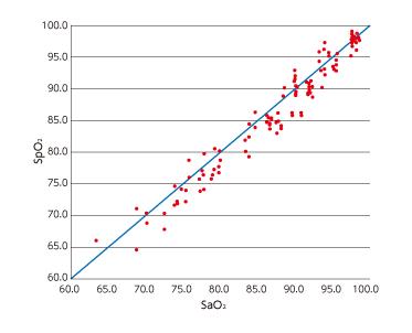人を被験者としたSpO2精度の評価試験の参考グラフ
