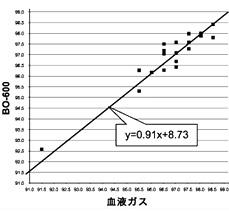 BO-600の測定値と血液ガスの相関関係、精度ARMS(標準偏差)は0.52です。